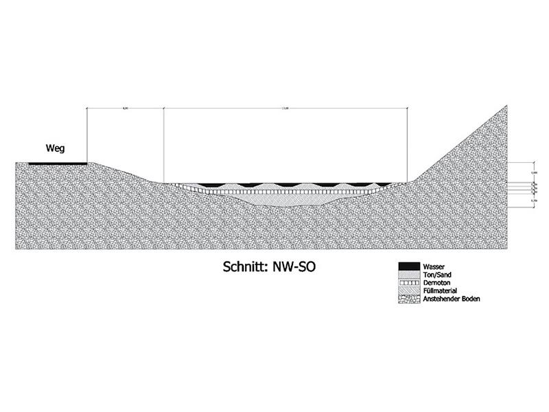 Schnittzeichnung Aufbaus Amphibienlaichgewässer